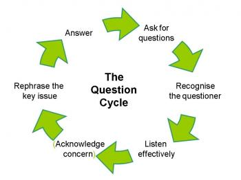 question-cycle