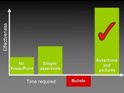 time-v-effectiveness1