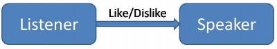 mehrabian-like-dislike-berts-view2