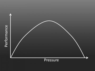 pressure-performance-curve