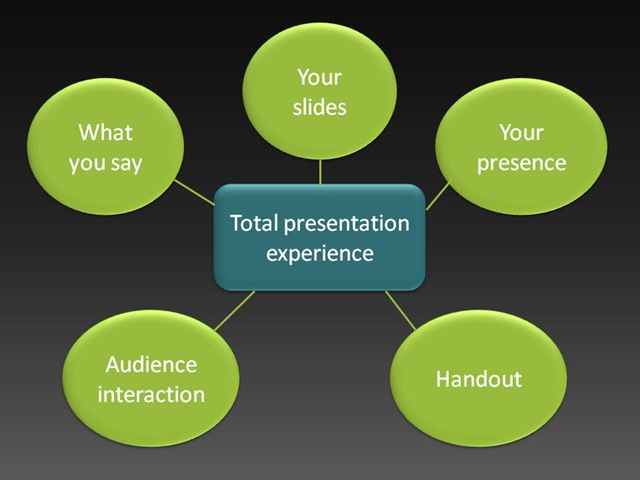 Best way to prepare for presentation