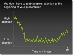 Attention graph with heading